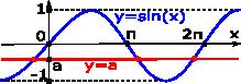 sine-meets-horizontal-line