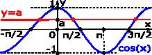 cosine-meets-horizontal-line