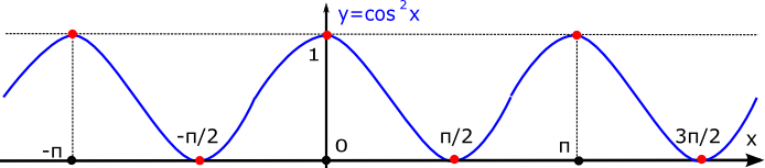 graph-cosX-squared