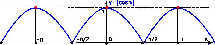 graph-modof-cosX